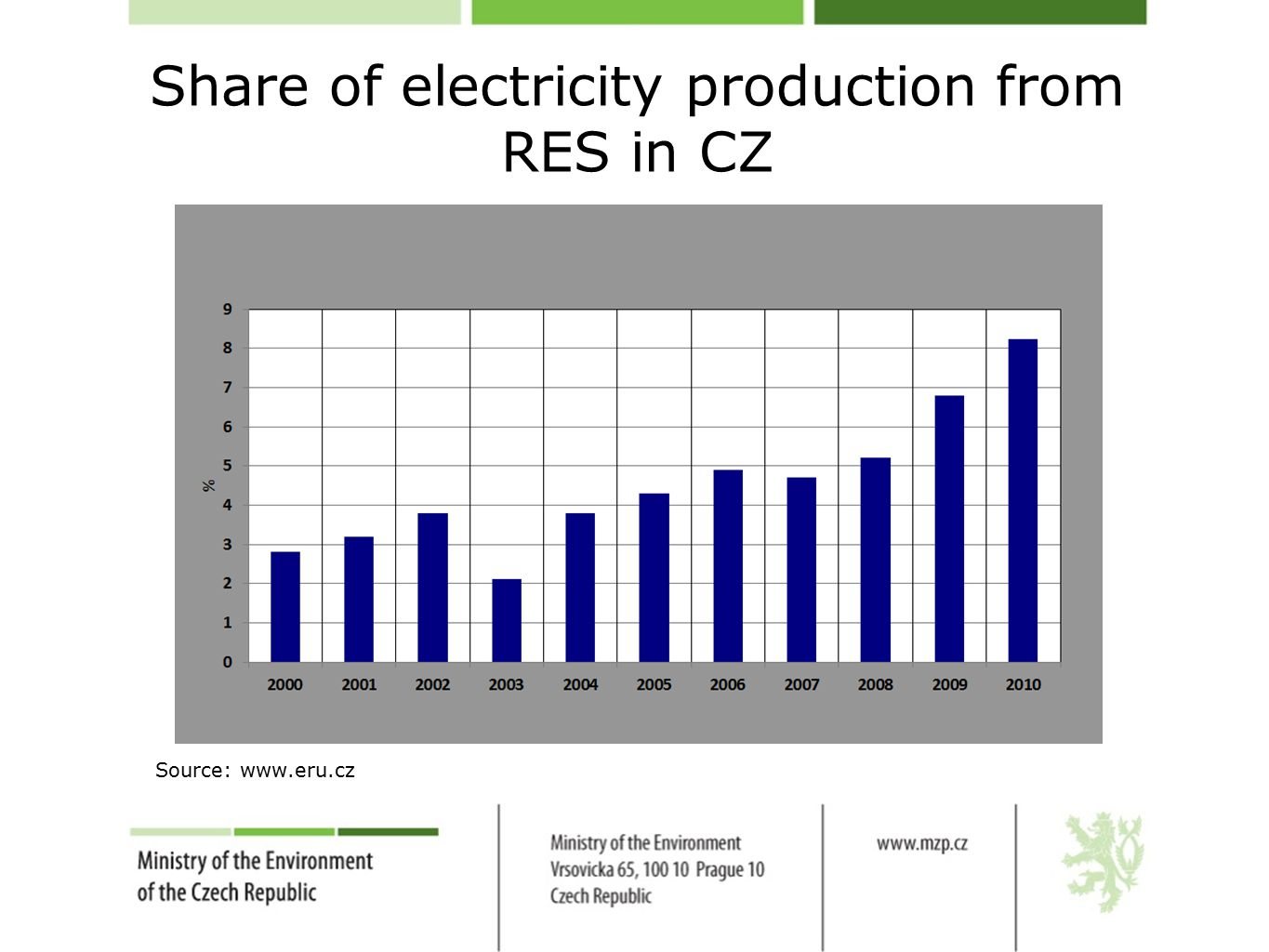 Share of electricity production from RES in CZ Source: www.eru.cz