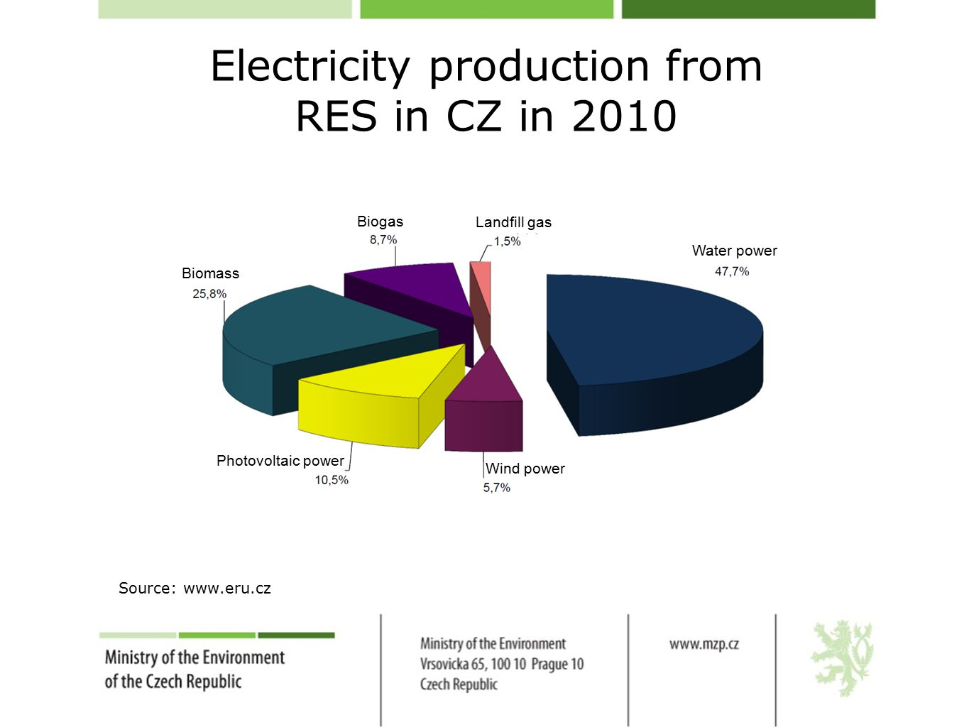 Electricity production from RES in CZ in 2010 Source: www.eru.cz Biomass Biogas Landfill gas Photovoltaic power Wind power Water power