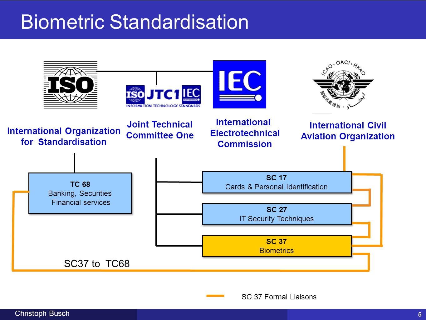 5 Christoph Busch International Organization for Standardisation International Electrotechnical Commission SC 17 Cards & Personal Identification SC 27