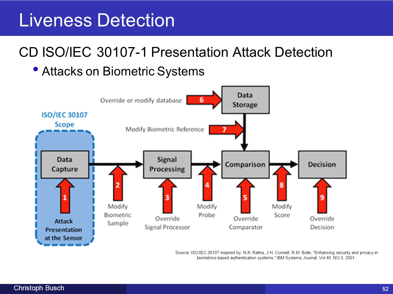 52 Christoph Busch Liveness Detection 52 CD ISO/IEC 30107-1 Presentation Attack Detection Attacks on Biometric Systems Source: ISO/IEC 30107 inspired