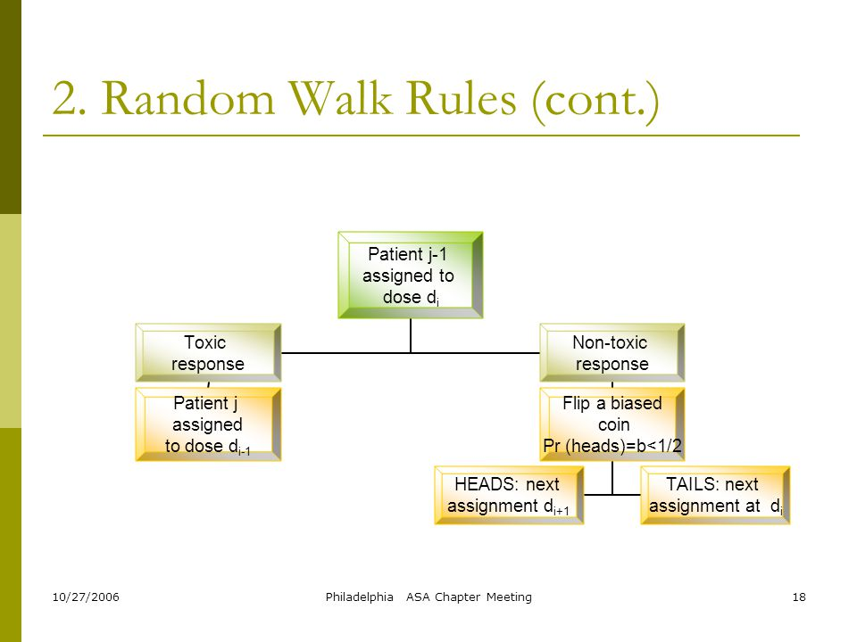 10/27/2006Philadelphia ASA Chapter Meeting18 2. Random Walk Rules (cont.) Patient j-1 assigned to dose di Toxic response Patient j assigned to dose di