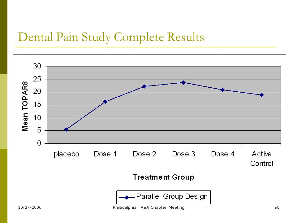 10/27/2006Philadelphia ASA Chapter Meeting50 Dental Pain Study Complete Results