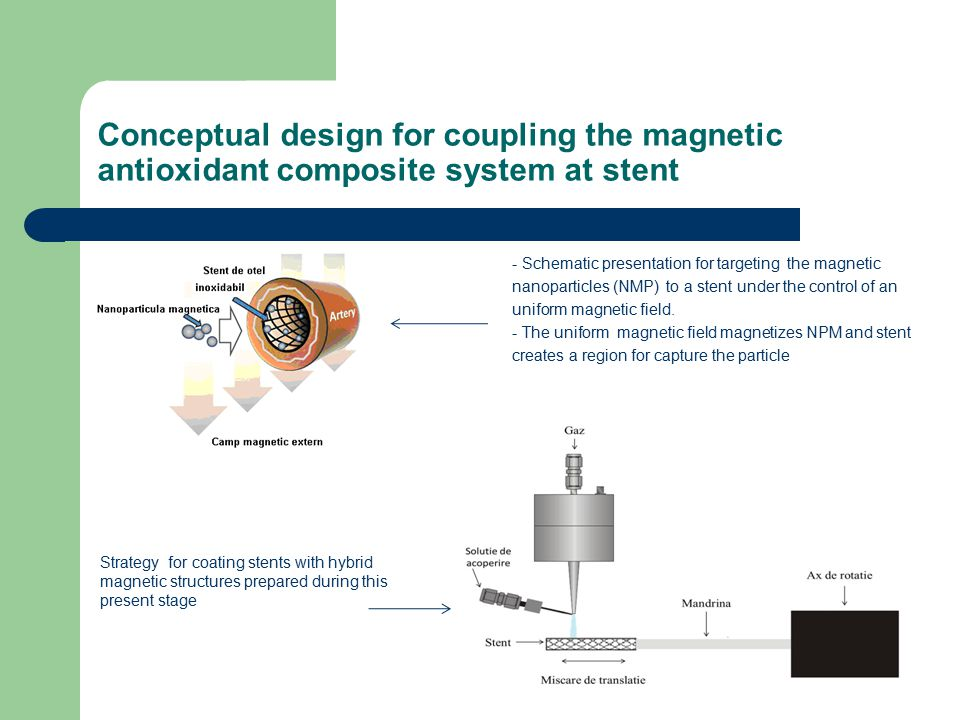 Conceptual design for coupling the magnetic antioxidant composite system at stent - Schematic presentation for targeting the magnetic nanoparticles (NMP) to a stent under the control of an uniform magnetic field.