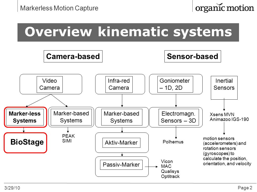 3/29/10 Page 2 Markerless Motion Capture Overview kinematic systems Camera-basedSensor-based Marker-based Systems Goniometer – 1D, 2D Inertial Sensors Electromagn.