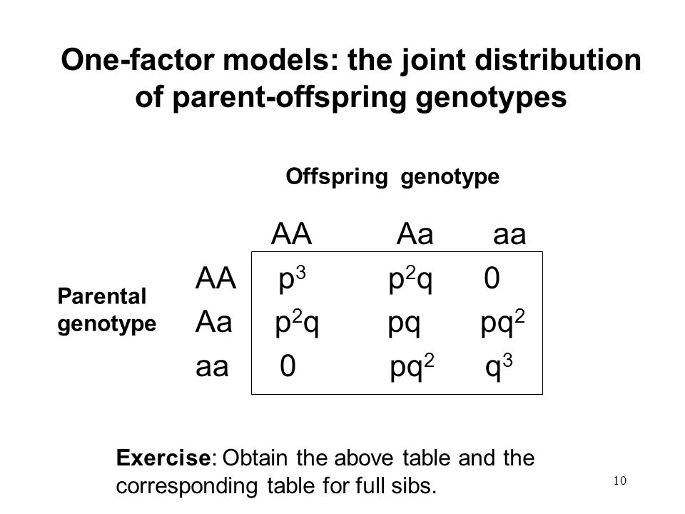 10 One-factor models: the joint distribution of parent-offspring genotypes AA Aa aa AA p 3 p 2 q 0 Aa p 2 q pq pq 2 aa 0 pq 2 q 3 Offspring genotype Parental genotype Exercise: Obtain the above table and the corresponding table for full sibs.
