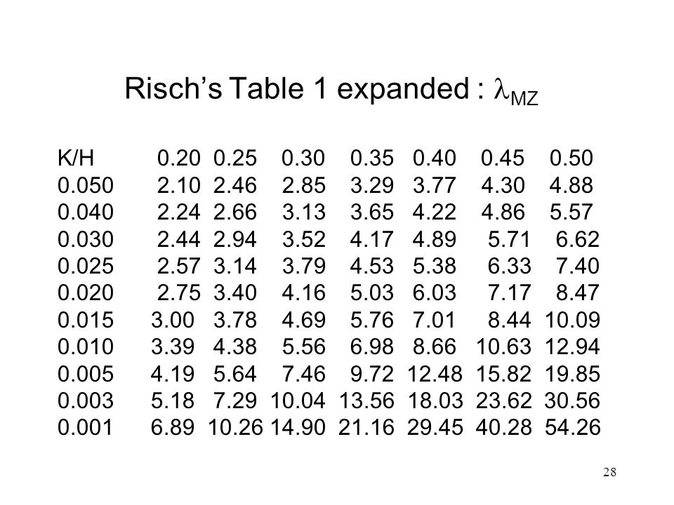 28 Risch's Table 1 expanded : MZ K/H 0.20 0.25 0.30 0.35 0.40 0.45 0.50 0.050 2.10 2.46 2.85 3.29 3.77 4.30 4.88 0.040 2.24 2.66 3.13 3.65 4.22 4.86 5.57 0.030 2.44 2.94 3.52 4.17 4.89 5.71 6.62 0.025 2.57 3.14 3.79 4.53 5.38 6.33 7.40 0.020 2.75 3.40 4.16 5.03 6.03 7.17 8.47 0.015 3.00 3.78 4.69 5.76 7.01 8.44 10.09 0.010 3.39 4.38 5.56 6.98 8.66 10.63 12.94 0.005 4.19 5.64 7.46 9.72 12.48 15.82 19.85 0.003 5.18 7.29 10.04 13.56 18.03 23.62 30.56 0.001 6.89 10.26 14.90 21.16 29.45 40.28 54.26