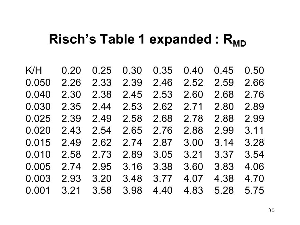 30 Risch's Table 1 expanded : R MD K/H 0.20 0.25 0.30 0.35 0.40 0.45 0.50 0.050 2.26 2.33 2.39 2.46 2.52 2.59 2.66 0.040 2.30 2.38 2.45 2.53 2.60 2.68 2.76 0.030 2.35 2.44 2.53 2.62 2.71 2.80 2.89 0.025 2.39 2.49 2.58 2.68 2.78 2.88 2.99 0.020 2.43 2.54 2.65 2.76 2.88 2.99 3.11 0.015 2.49 2.62 2.74 2.87 3.00 3.14 3.28 0.010 2.58 2.73 2.89 3.05 3.21 3.37 3.54 0.005 2.74 2.95 3.16 3.38 3.60 3.83 4.06 0.003 2.93 3.20 3.48 3.77 4.07 4.38 4.70 0.001 3.21 3.58 3.98 4.40 4.83 5.28 5.75