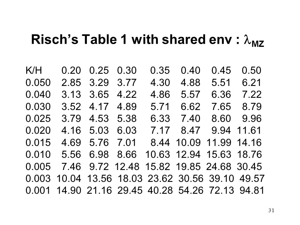 31 Risch's Table 1 with shared env : MZ K/H 0.20 0.25 0.30 0.35 0.40 0.45 0.50 0.050 2.85 3.29 3.77 4.30 4.88 5.51 6.21 0.040 3.13 3.65 4.22 4.86 5.57 6.36 7.22 0.030 3.52 4.17 4.89 5.71 6.62 7.65 8.79 0.025 3.79 4.53 5.38 6.33 7.40 8.60 9.96 0.020 4.16 5.03 6.03 7.17 8.47 9.94 11.61 0.015 4.69 5.76 7.01 8.44 10.09 11.99 14.16 0.010 5.56 6.98 8.66 10.63 12.94 15.63 18.76 0.005 7.46 9.72 12.48 15.82 19.85 24.68 30.45 0.003 10.04 13.56 18.03 23.62 30.56 39.10 49.57 0.001 14.90 21.16 29.45 40.28 54.26 72.13 94.81
