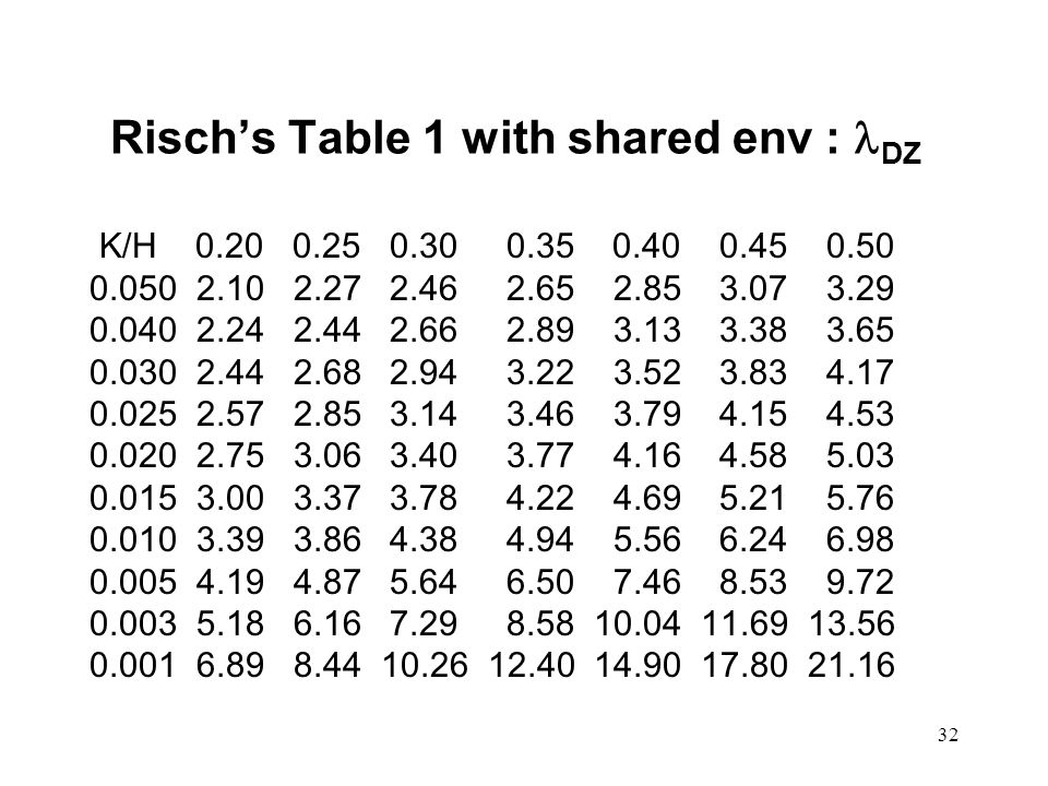 32 Risch's Table 1 with shared env : DZ K/H 0.20 0.25 0.30 0.35 0.40 0.45 0.50 0.050 2.10 2.27 2.46 2.65 2.85 3.07 3.29 0.040 2.24 2.44 2.66 2.89 3.13 3.38 3.65 0.030 2.44 2.68 2.94 3.22 3.52 3.83 4.17 0.025 2.57 2.85 3.14 3.46 3.79 4.15 4.53 0.020 2.75 3.06 3.40 3.77 4.16 4.58 5.03 0.015 3.00 3.37 3.78 4.22 4.69 5.21 5.76 0.010 3.39 3.86 4.38 4.94 5.56 6.24 6.98 0.005 4.19 4.87 5.64 6.50 7.46 8.53 9.72 0.003 5.18 6.16 7.29 8.58 10.04 11.69 13.56 0.001 6.89 8.44 10.26 12.40 14.90 17.80 21.16