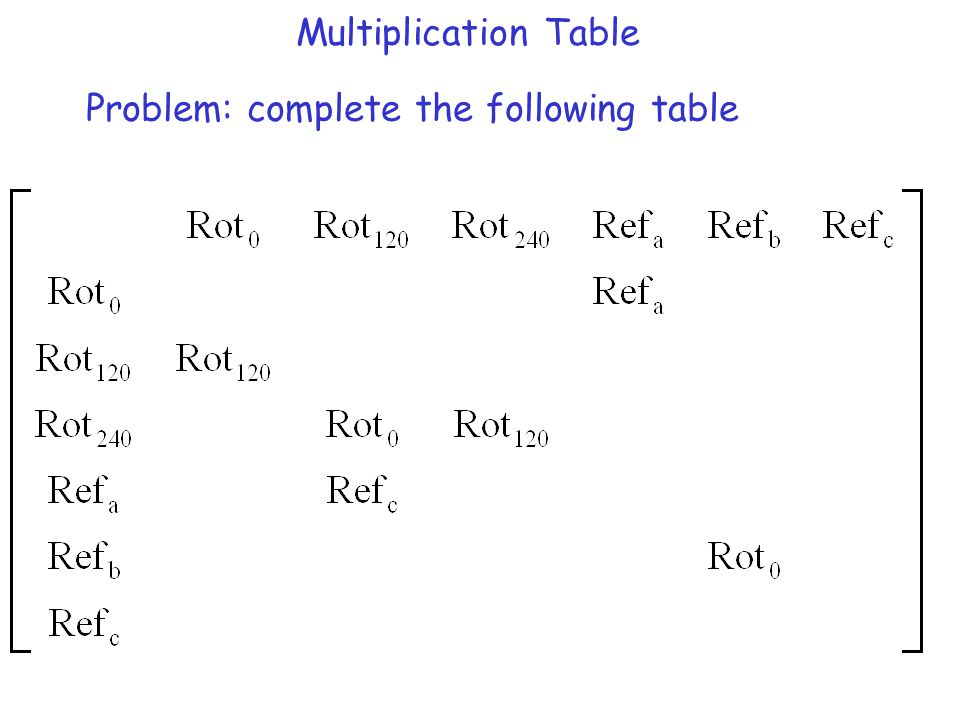 Multiplication Table Problem: complete the following table