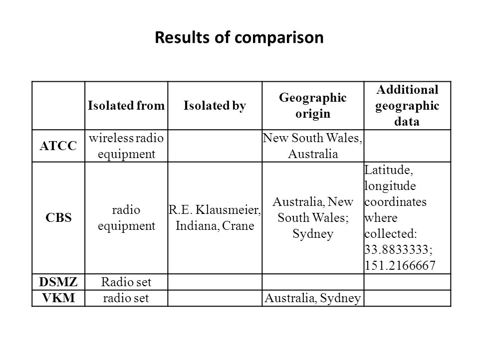 Results of comparison Isolated fromIsolated by Geographic origin Additional geographic data ATCC wireless radio equipment New South Wales, Australia C