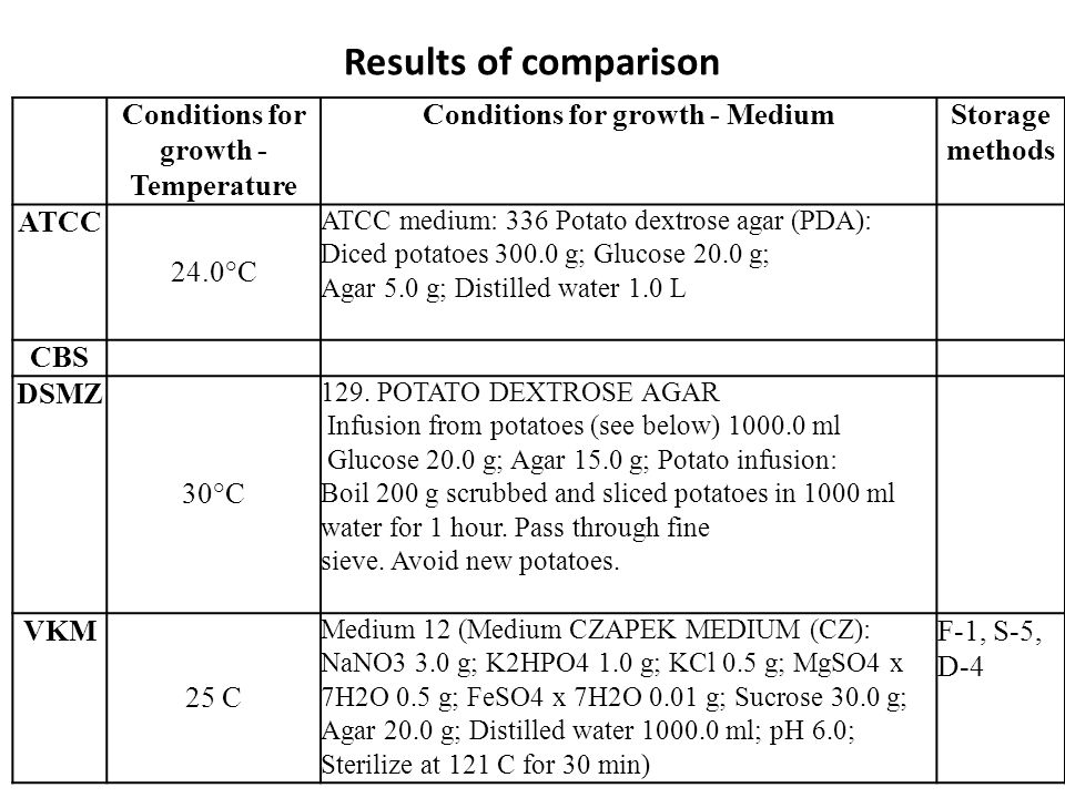 Results of comparison Conditions for growth - Temperature Conditions for growth - MediumStorage methods ATCC 24.0°C ATCC medium: 336 Potato dextrose a