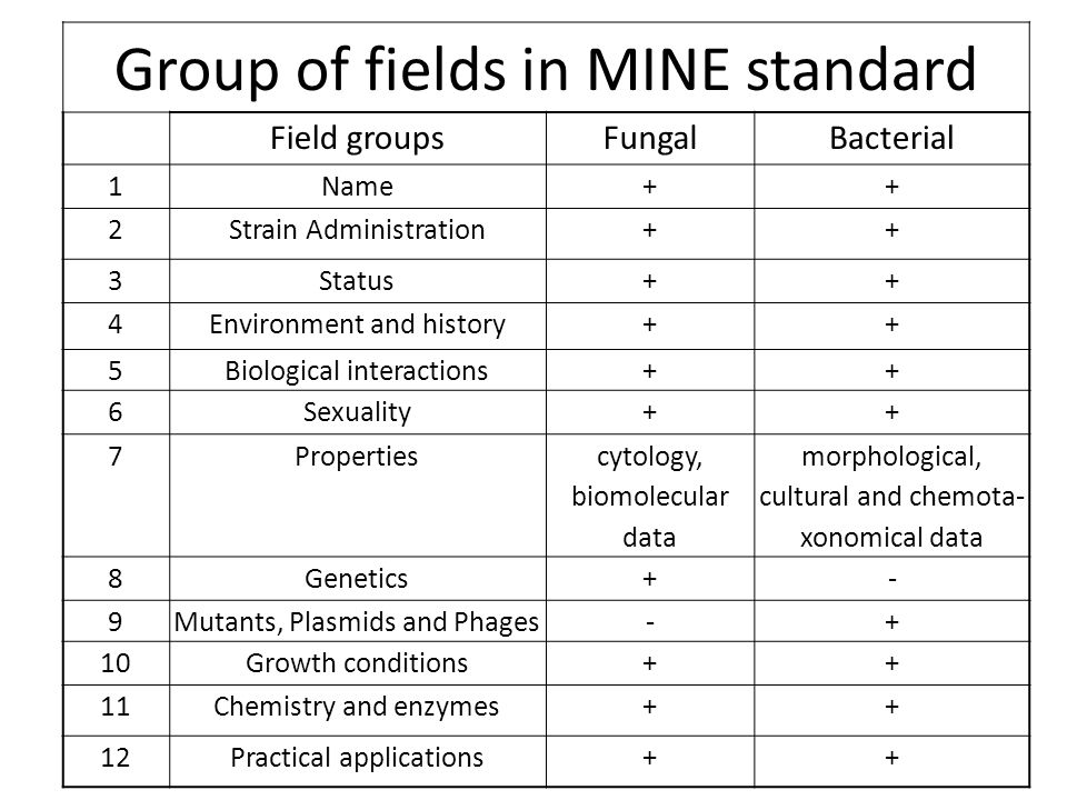 Group of fields in MINE standard Field groupsFungalBacterial 1Name++ 2Strain Administration++ 3Status++ 4Environment and history++ 5Biological interac