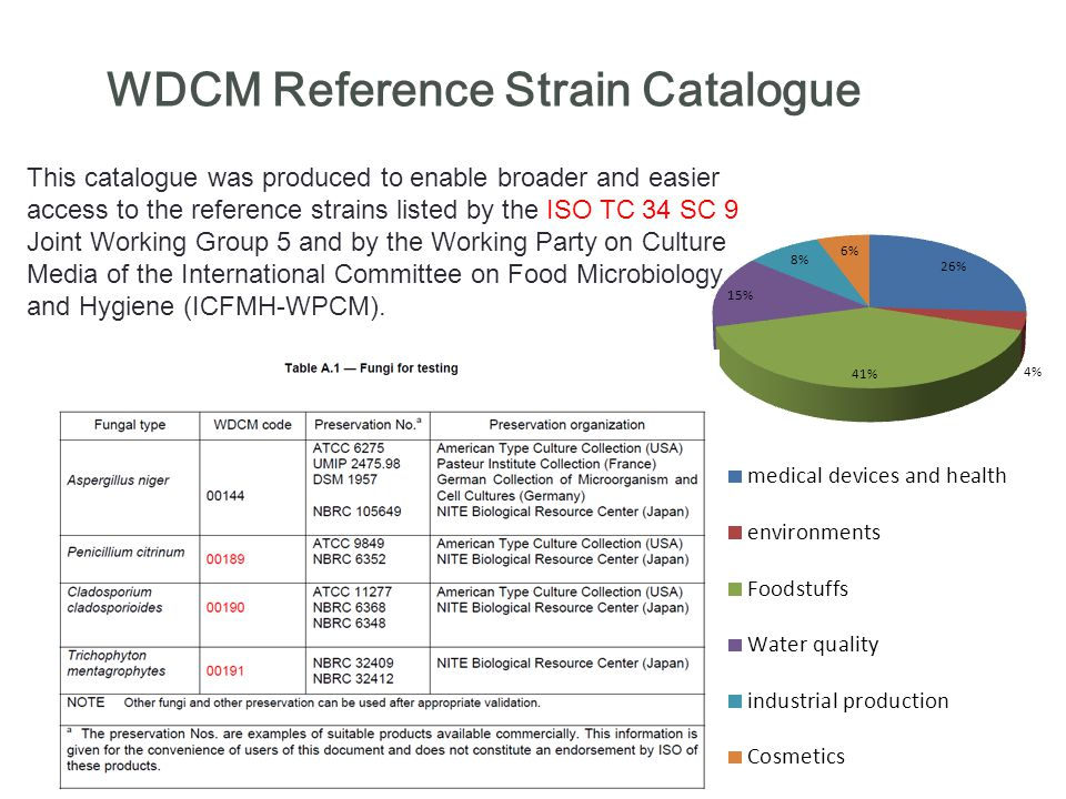 WDCM Reference Strain Catalogue This catalogue was produced to enable broader and easier access to the reference strains listed by the ISO TC 34 SC 9