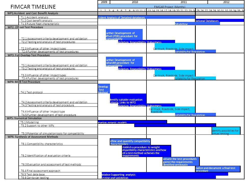 FIMCAR Project Plan FIMCAR TIMELINE