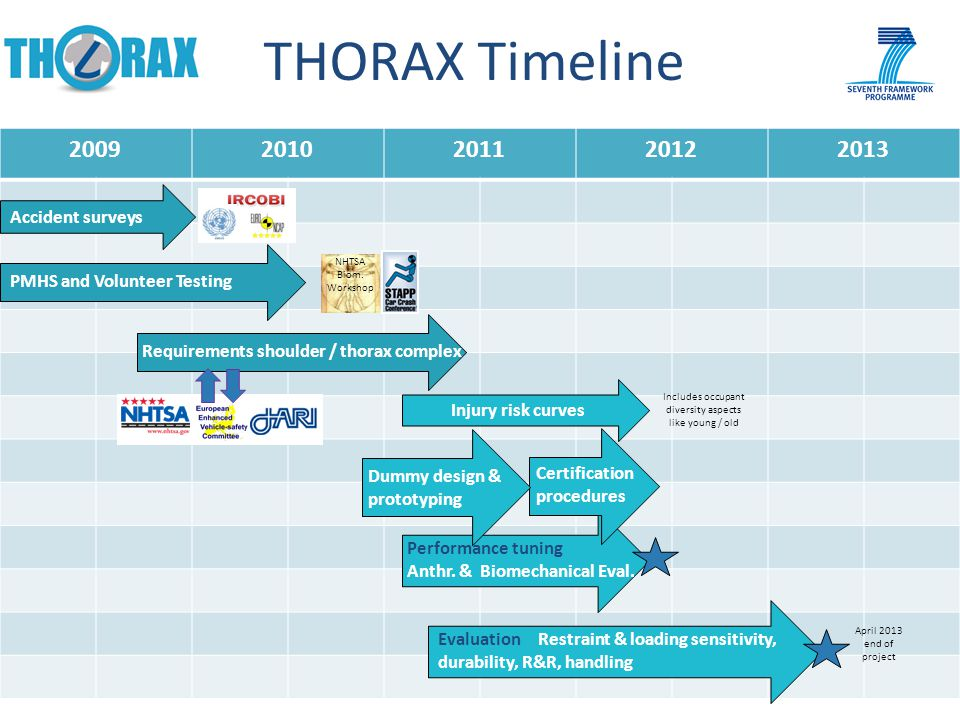 20092010201120122013 THORAX Timeline 9 Accident surveys Performance tuning Anthr.