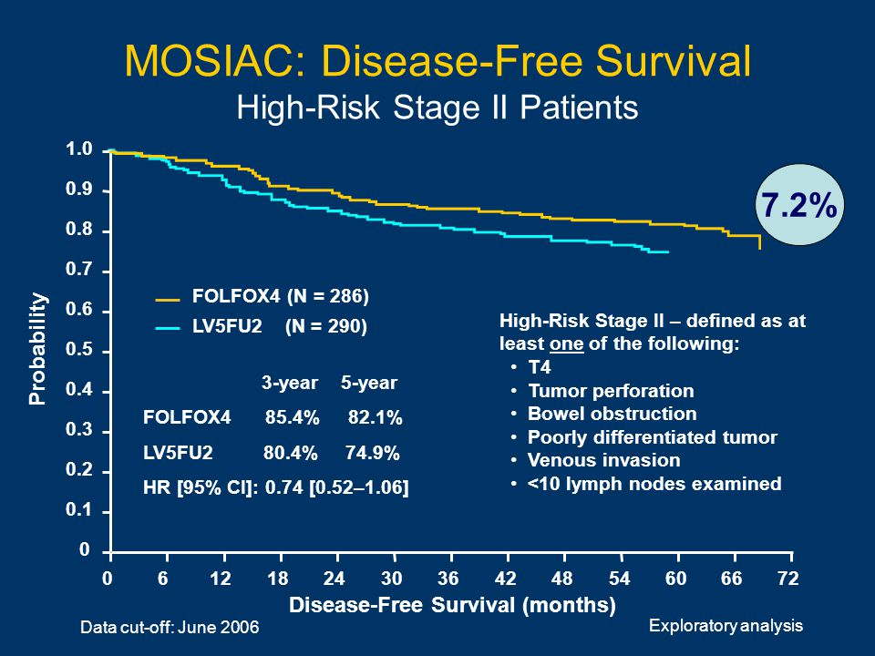 MOSIAC: Disease-Free Survival High-Risk Stage II Patients Disease-Free Survival (months) FOLFOX4 (N = 286) LV5FU2 (N = 290) Probability 1.0 0.8 0.6 0.4 0.2 0 0.9 0.7 0.5 0.3 0.1 061218246030364248546672 3-year 5-year FOLFOX4 85.4% 82.1% LV5FU2 80.4% 74.9% HR [95% CI]: 0.74 [0.52–1.06] High-Risk Stage II – defined as at least one of the following: T4 Tumor perforation Bowel obstruction Poorly differentiated tumor Venous invasion <10 lymph nodes examined 7.2% Exploratory analysis Data cut-off: June 2006