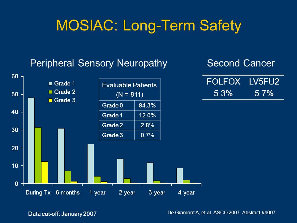 MOSIAC: Long-Term Safety FOLFOX 5.3% LV5FU2 5.7% Data cut-off: January 2007 Second CancerPeripheral Sensory Neuropathy Evaluable Patients (N = 811) Grade 084.3% Grade 112.0% Grade 22.8% Grade 30.7% De Gramont A, et al.