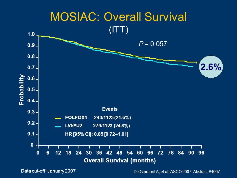 MOSIAC: Overall Survival (ITT) Data cut-off: January 2007 Overall Survival (months) Probability 1.0 0.8 0.6 0.4 0.2 0 0.9 0.7 0.5 0.3 0.1 06121824603036424854669672788490 Events FOLFOX4 243/1123 (21.6%) LV5FU2 279/1123 (24.8%) HR [95% CI]: 0.85 [0.72–1.01] 2.6% P = 0.057 De Gramont A, et al.