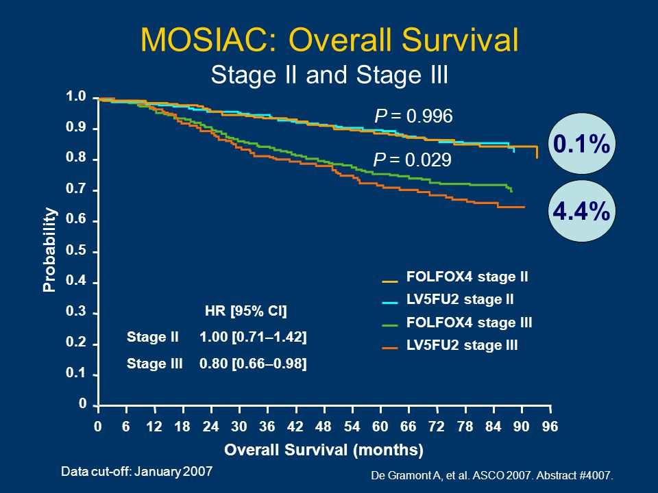 MOSIAC: Overall Survival Stage II and Stage III Data cut-off: January 2007 FOLFOX4 stage II LV5FU2 stage II FOLFOX4 stage III LV5FU2 stage III Overall Survival (months) Probability 1.0 0.8 0.6 0.4 0.2 0 0.9 0.7 0.5 0.3 0.1 06121824603036424854669672788490 HR [95% CI] Stage II 1.00 [0.71–1.42] Stage III 0.80 [0.66–0.98] 0.1% 4.4% P = 0.996 P = 0.029 De Gramont A, et al.