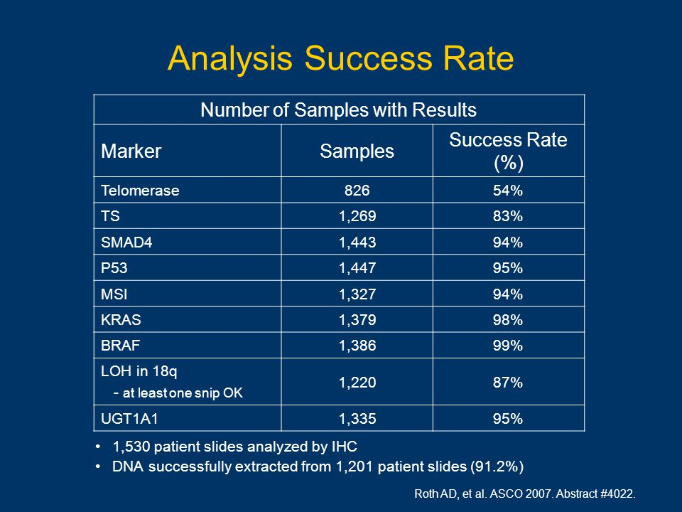Analysis Success Rate 1,530 patient slides analyzed by IHC DNA successfully extracted from 1,201 patient slides (91.2%) Roth AD, et al.