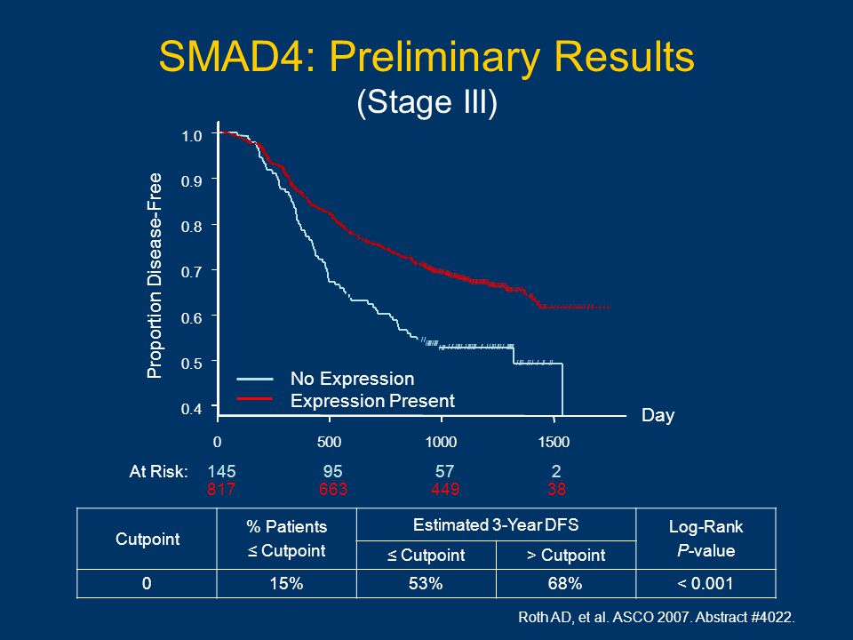 SMAD4: Preliminary Results (Stage III) At Risk:14595572 81766344938 0500 1000 1500 0.4 0.5 0.6 0.7 0.8 0.9 1.0 // /////////// //// //////////////////////////////////// //////////// / / / / / / / / / / / / / //// / // /////// / /// / /////// // / /// ///// //////////////// /////// //////// /// /// //////////////// ////////////// ////////////// //// ////////////////////////////////////////// //// ////////////// ////////////////////////////// ///// //////////////////////////// //// /////// ///// ////// //////////////////////////////////////////////////// Day Proportion Disease-Free No Expression Expression Present Roth AD, et al.