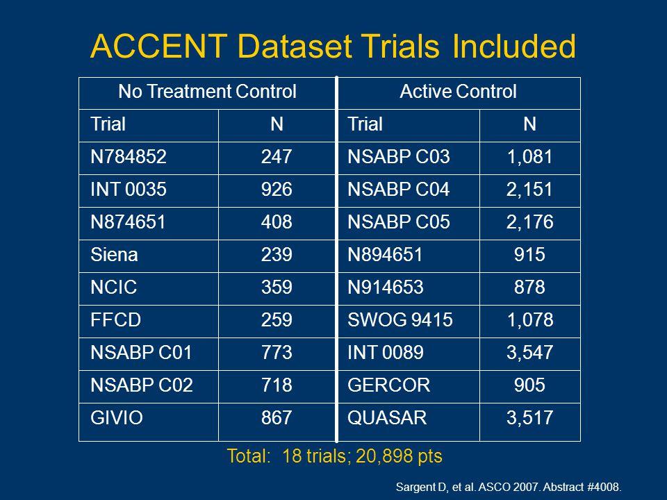 Total: 18 trials; 20,898 pts 3,517 QUASAR867 GIVIO 905 GERCOR718 NSABP C02 3,547 INT 0089773 NSABP C01 1,078 SWOG 9415259 FFCD 878 N914653359 NCIC 915 N894651239 Siena 2,176 NSABP C05408 N874651 2,151 NSABP C04926 INT 0035 1,081 NSABP C03247 N784852 N TrialN Active ControlNo Treatment Control ACCENT Dataset Trials Included Sargent D, et al.