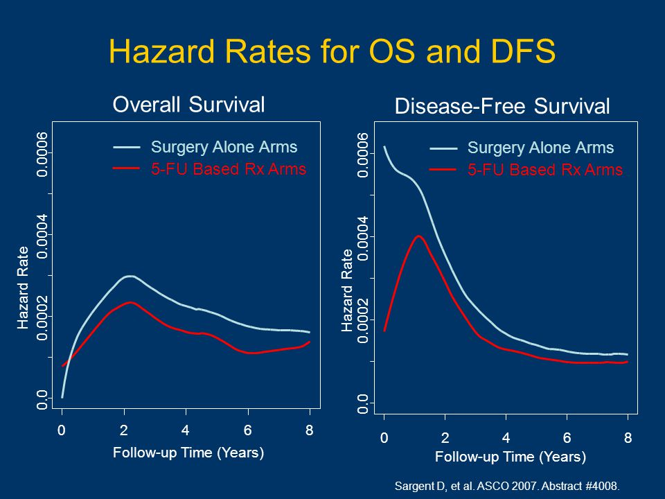 Hazard Rates for OS and DFS Disease-Free Survival Follow-up Time (Years) Hazard Rate 02468 0.0 0.0002 0.0004 0.0006 Surgery Alone Arms 5-FU Based Rx Arms Overall Survival Follow-up Time (Years) Hazard Rate 02468 0.0 0.0002 0.0004 0.0006 Surgery Alone Arms 5-FU Based Rx Arms Sargent D, et al.