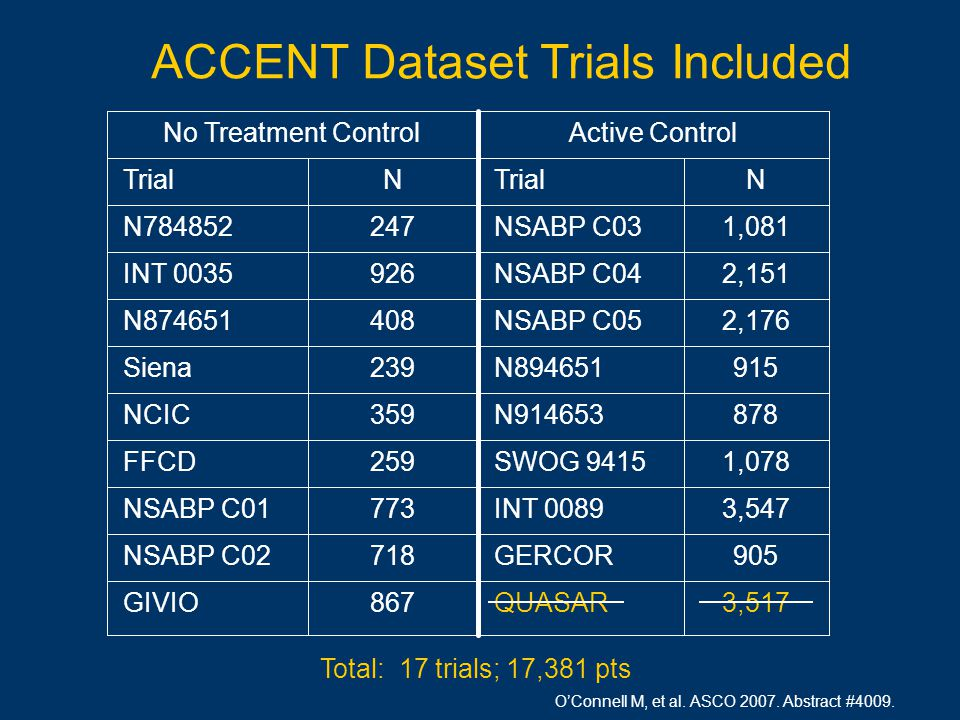Total: 17 trials; 17,381 pts 3,517 QUASAR867 GIVIO 905 GERCOR718 NSABP C02 3,547 INT 0089773 NSABP C01 1,078 SWOG 9415259 FFCD 878 N914653359 NCIC 915 N894651239 Siena 2,176 NSABP C05408 N874651 2,151 NSABP C04926 INT 0035 1,081 NSABP C03247 N784852 N TrialN Active ControlNo Treatment Control ACCENT Dataset Trials Included O'Connell M, et al.