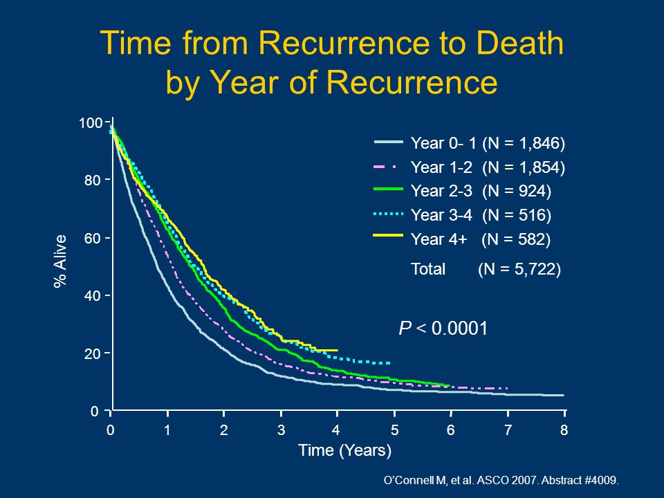 Time from Recurrence to Death by Year of Recurrence 100 Time (Years) Year 0- 1 (N = 1,846) Year 1-2 (N = 1,854) Year 2-3 (N = 924) Year 3-4 (N = 516) Year 4+ (N = 582) Total (N = 5,722) 0 20 40 60 80 012345678 % Alive P < 0.0001