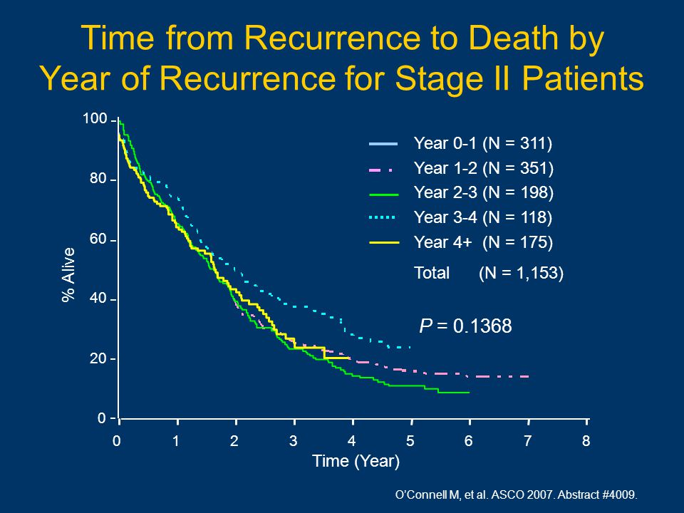 O'Connell M, et al. ASCO 2007. Abstract #4009.
