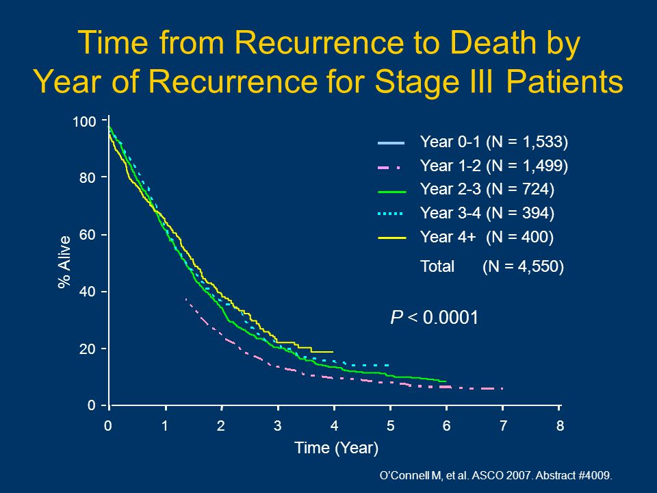 O'Connell M, et al. ASCO 2007. Abstract #4009. Time from Recurrence to Death by Year of Recurrence for Stage III Patients