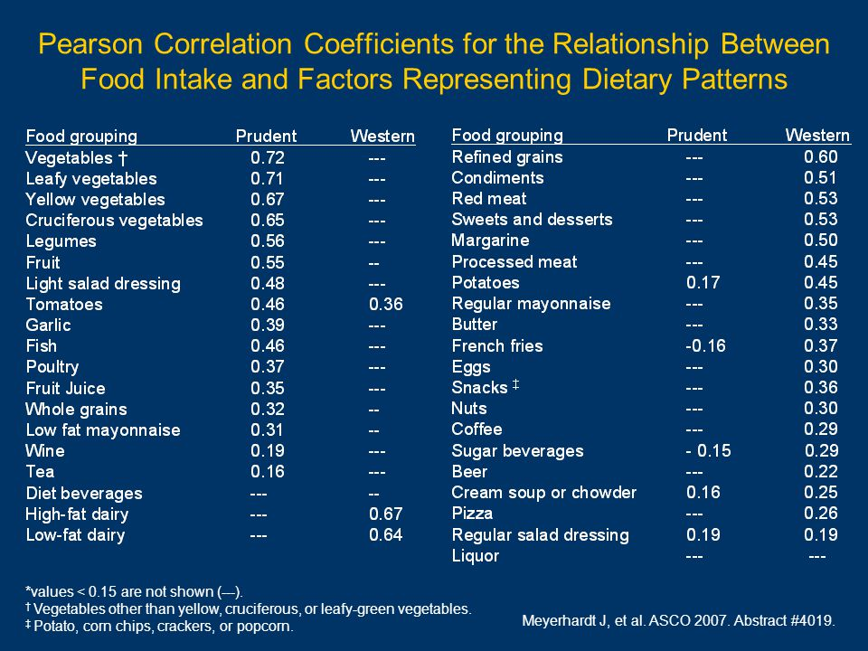 Pearson Correlation Coefficients for the Relationship Between Food Intake and Factors Representing Dietary Patterns *values < 0.15 are not shown (---).