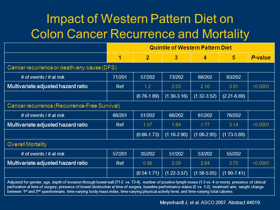 Impact of Western Pattern Diet on Colon Cancer Recurrence and Mortality Meyerhardt J, et al.