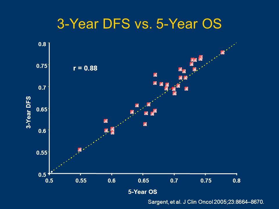 3-Year DFS vs. 5-Year OS Sargent, et al. J Clin Oncol 2005;23:8664–8670.