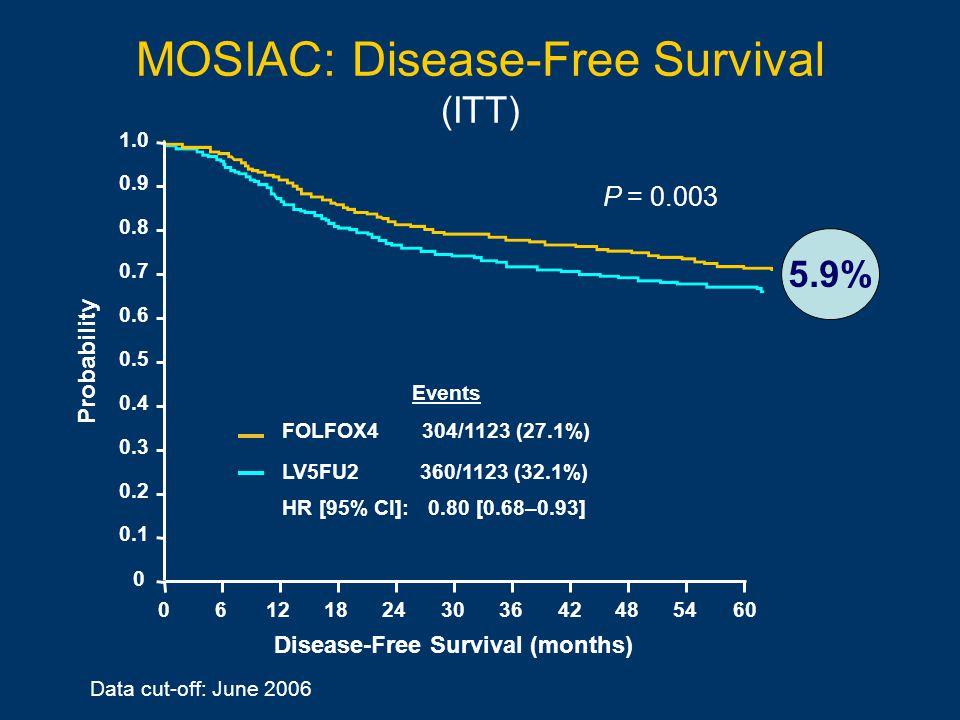 MOSIAC: Disease-Free Survival (ITT) Data cut-off: June 2006 Disease-Free Survival (months) Probability 1.0 0.8 0.6 0.4 0.2 0 0.9 0.7 0.5 0.3 0.1 06121824603036424854 Events FOLFOX4 304/1123 (27.1%) LV5FU2 360/1123 (32.1%) HR [95% CI]: 0.80 [0.68–0.93] 5.9% P = 0.003