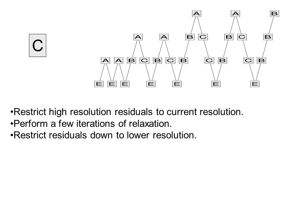 C Restrict high resolution residuals to current resolution.