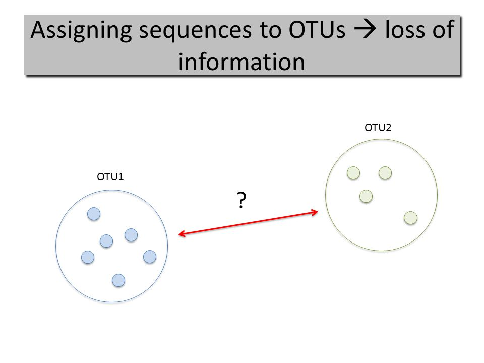 Assigning sequences to OTUs  loss of information OTU1 OTU2