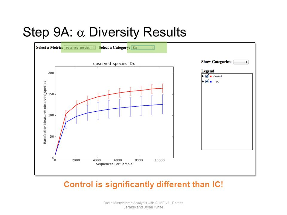 Step 9A:  Diversity Results Control is significantly different than IC! Basic Microbiome Analysis with QIIME v1 | Patrico Jeraldo and Bryan White