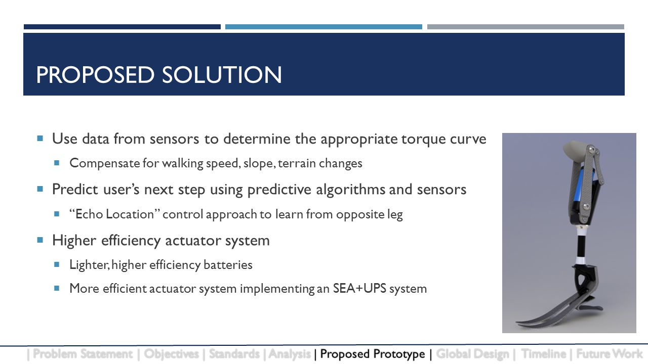 PROPOSED SOLUTION  Use data from sensors to determine the appropriate torque curve  Compensate for walking speed, slope, terrain changes  Predict user's next step using predictive algorithms and sensors  Echo Location control approach to learn from opposite leg  Higher efficiency actuator system  Lighter, higher efficiency batteries  More efficient actuator system implementing an SEA+UPS system