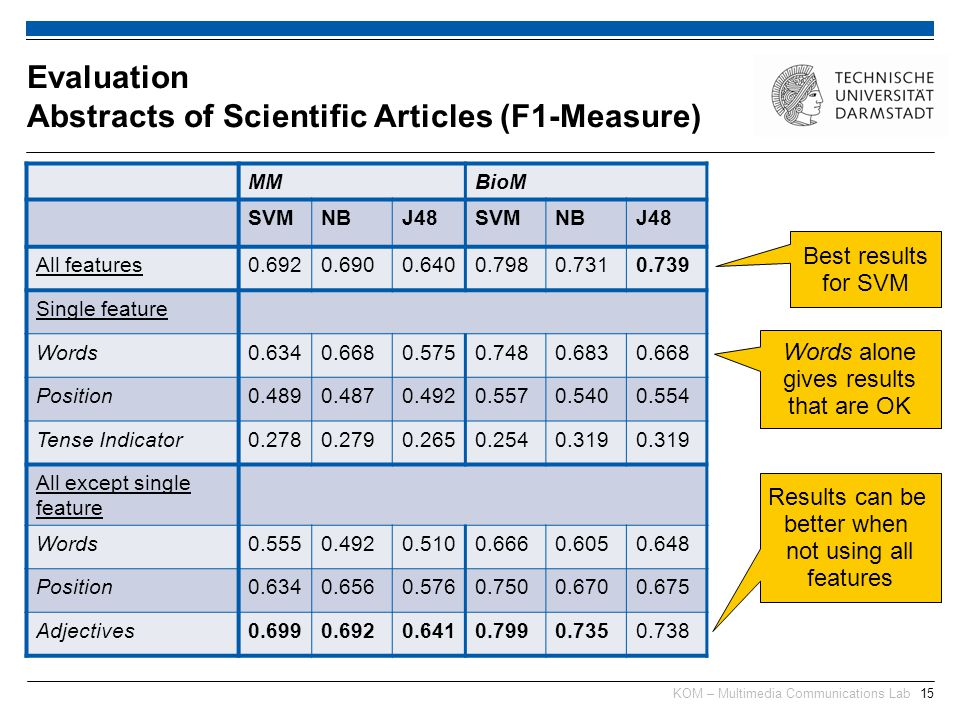 KOM – Multimedia Communications Lab15 Evaluation Abstracts of Scientific Articles (F1-Measure) MMBioM SVMNBJ48SVMNBJ48 All features0.6920.6900.6400.7980.7310.739 Single feature Words0.6340.6680.5750.7480.6830.668 Position0.4890.4870.4920.5570.5400.554 Tense Indicator0.2780.2790.2650.2540.319 All except single feature Words0.5550.4920.5100.6660.6050.648 Position0.6340.6560.5760.7500.6700.675 Adjectives0.6990.6920.6410.7990.7350.738 Best results for SVM Words alone gives results that are OK Results can be better when not using all features