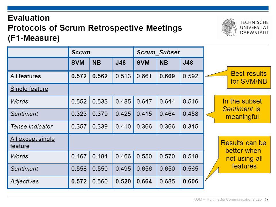 KOM – Multimedia Communications Lab17 Evaluation Protocols of Scrum Retrospective Meetings (F1-Measure) ScrumScrum_Subset SVMNBJ48SVMNBJ48 All feature