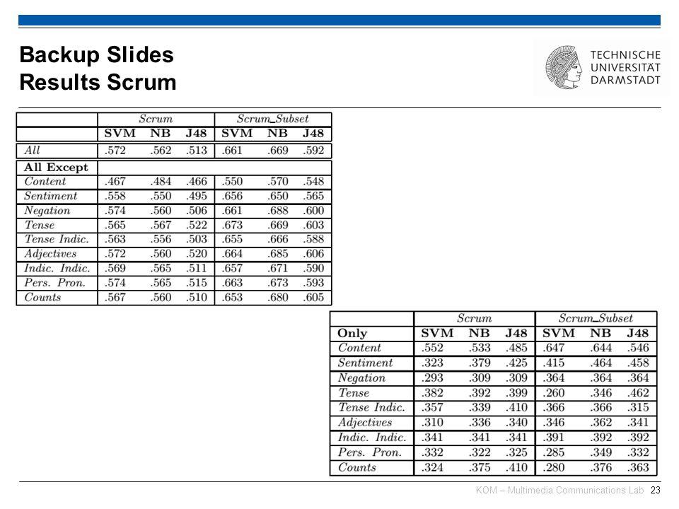 KOM – Multimedia Communications Lab23 Backup Slides Results Scrum