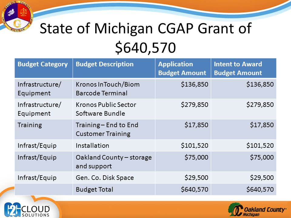 State of Michigan CGAP Grant of $640,570 Budget CategoryBudget DescriptionApplication Budget Amount Intent to Award Budget Amount Infrastructure/ Equipment Kronos InTouch/Biom Barcode Terminal $136,850 Infrastructure/ Equipment Kronos Public Sector Software Bundle $279,850 TrainingTraining – End to End Customer Training $17,850 Infrast/EquipInstallation$101,520 Infrast/EquipOakland County – storage and support $75,000 Infrast/EquipGen.