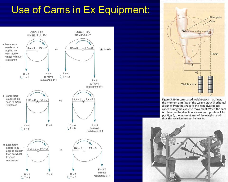 Use of Cams in Ex Equipment:
