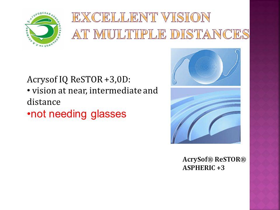 Acrysof IQ ReSTOR +3,0D: vision at near, intermediate and distance not needing glasses AcrySof® ReSTOR® ASPHERIC +3