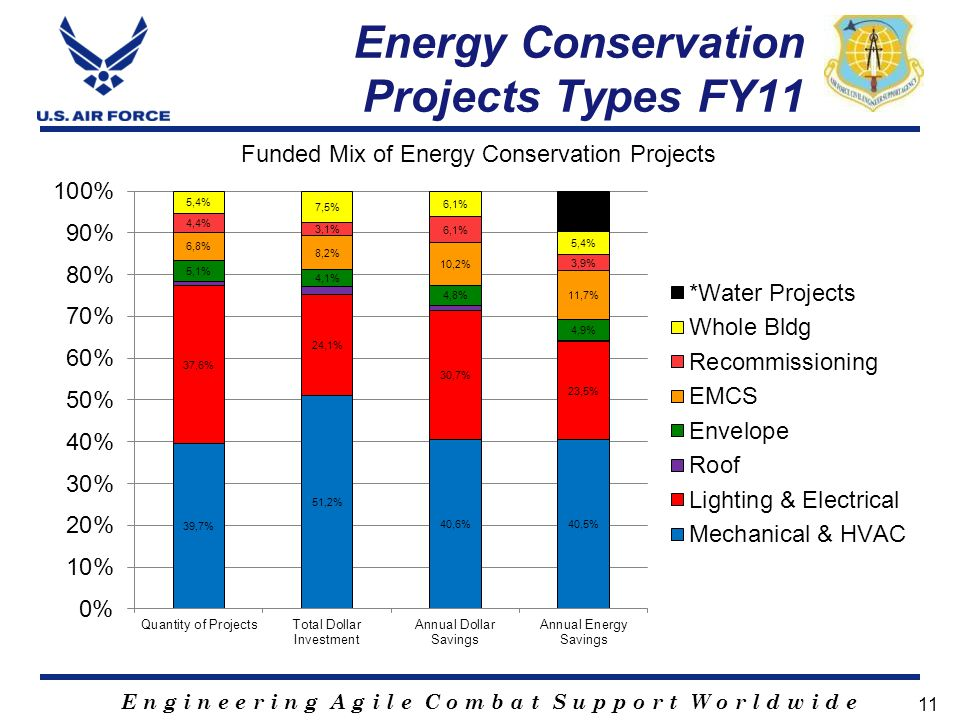E n g i n e e r i n g A g i l e C o m b a t S u p p o r t W o r l d w i d e Energy Conservation Projects Types FY11 Funded Mix of Energy Conservation