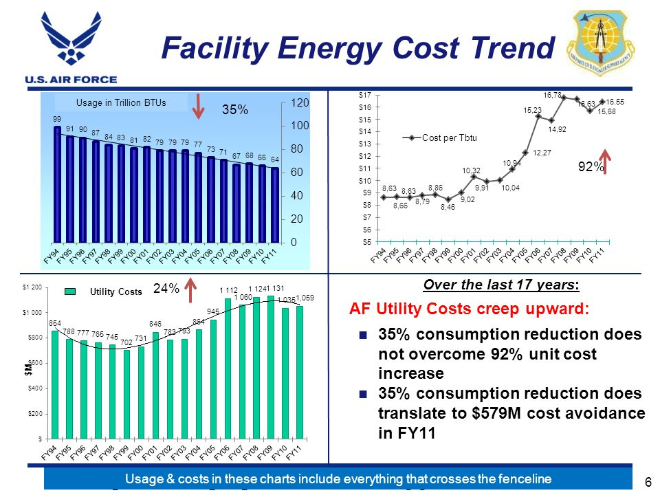 E n g i n e e r i n g A g i l e C o m b a t S u p p o r t W o r l d w i d e 6 Facility Energy Cost Trend Over the last 17 years: AF Utility Costs creep upward: 35% consumption reduction does not overcome 92% unit cost increase 35% consumption reduction does translate to $579M cost avoidance in FY11 92% 24% Usage in Trillion BTUs 35% Usage & costs in these charts include everything that crosses the fenceline