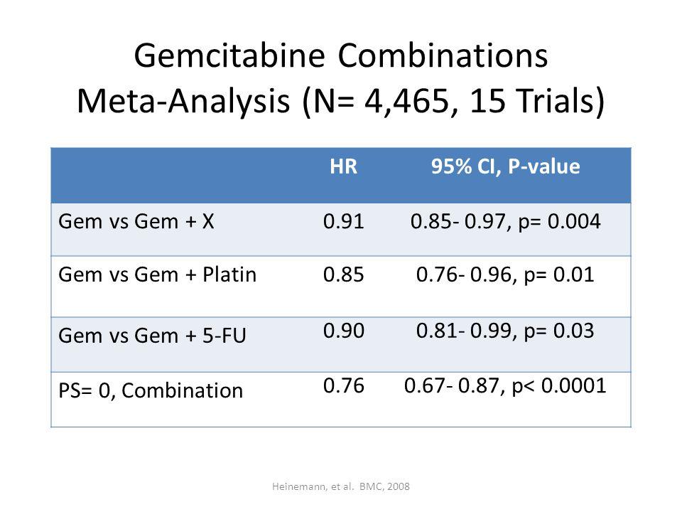 Gemcitabine Combinations Meta-Analysis (N= 4,465, 15 Trials) HR95% CI, P-value Gem vs Gem + X0.910.85- 0.97, p= 0.004 Gem vs Gem + Platin0.850.76- 0.96, p= 0.01 Gem vs Gem + 5-FU 0.900.81- 0.99, p= 0.03 PS= 0, Combination 0.760.67- 0.87, p< 0.0001 Heinemann, et al.