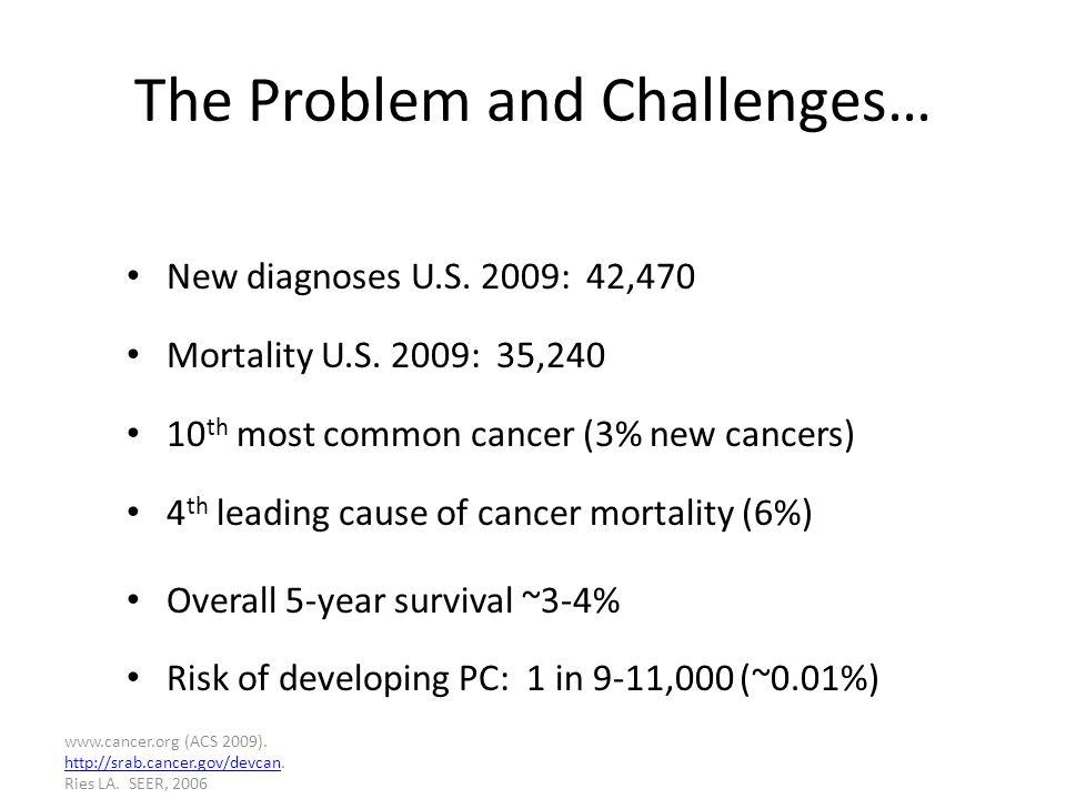 www.cancer.org (ACS 2009). http://srab.cancer.gov/devcan.